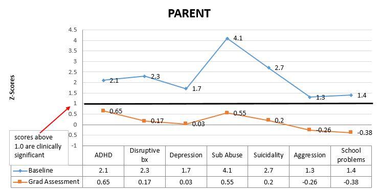 parent graph 2